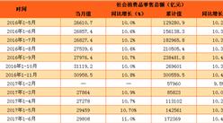2017年1-6月中国社会消费品零售情况分析:零售额增长11%(附图表)