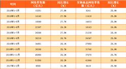 2017年1-6月中国网络零售额数据分析:同比增长33.4%(附图表)