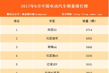 2017年6月中国电动汽车销量排行榜(TOP40)