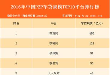 2016年中国P2P车贷规模TOP10平台排行榜