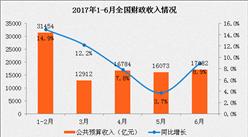 2017上半年经济运行数据分析:十大数据把脉中国经济