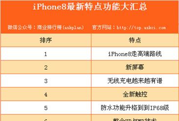 iPhone8最新情报详细汇总:发售时间、价格、无线充电、增强现实等