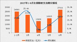 2017年1-6月財政收支情況分析:財政收入同比增長9.8%