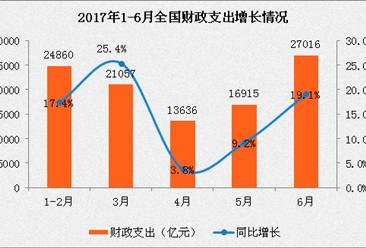 2017年1-6月财政收支情况分析:财政收入同比增长9.8%