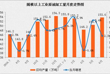 2017年1-6月中国能源生产情况分析:原煤价格止跌回升