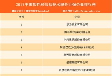 2017年中国软件和信息技术服务百强企业排行榜(附完整名单)