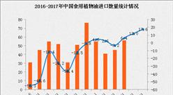 2017年1-6月中国食用植物油进口数据分析:进口量同比增长17.6%