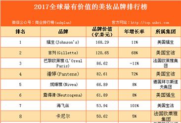 2017全球最有价值的美妆品牌排行榜(TOP10)