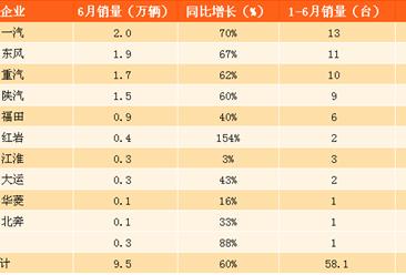 中國重汽半年報預增4倍 上半年重卡火爆帶動銷量飆升