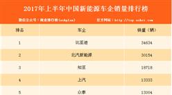 2017年中國新能源車企銷量排行榜