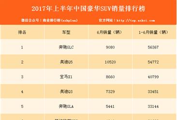 2017年上半年豪华SUV销量排名:奔驰GLC最畅销 增长46.5%(附排名)