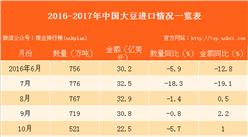 2017年1-6月中国进口大豆数据分析:进口量同比增长14.2%