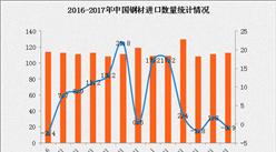 2017年1-6月中國鋼材進口數據分析:進口額同比增長14.1%