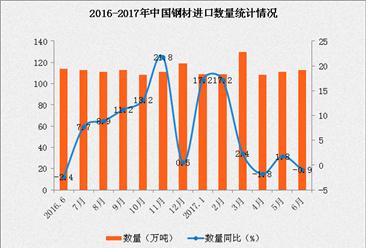 2017年1-6月中国钢材进口数据分析:进口额同比增长14.1%
