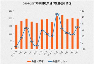 2017年1-6月中国纸浆进口数据分析:进口量同比增长21.4%