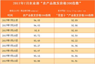 2017年7月21日农产品批发价格指数分析:鸡蛋价格上升1.2%