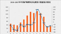 2017年1-6月中国矿物肥料及化肥进口数据分析:进口额同比下滑11.6%