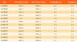 2017年1-6月中国发电量同比增长6.3%(附图表)