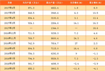 2017年1-6月中国家用电冰箱产量分析:同比增长8.9%(附图表)