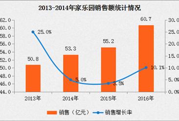 2016年中国连锁百强:家乐园经营数据分析