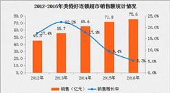 2016年中国连锁百强:美特好连锁超市经营数据分析