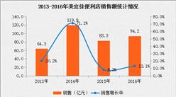2016年中国连锁百强:美宜佳便利店经营数据分析