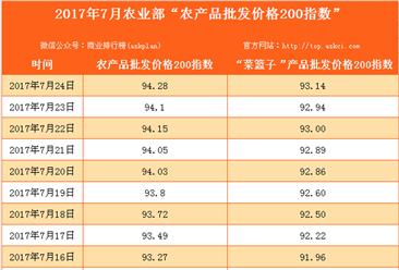 2017年7月24日农产品批发价格指数分析:猪肉价格比上周五上升0.5%