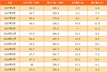 2017年1-6月中国合成橡胶产量分析(附图表)
