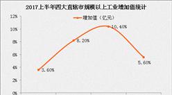 2017上半年四大直辖市经济数据大PK:未来重庆将超越天津
