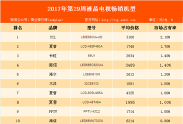 2017年第29周全国彩电畅销机型排行榜