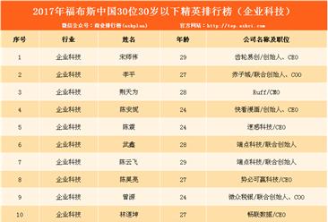 2017福布斯中国30位30岁以下科技行业精英榜单发布(附榜单)