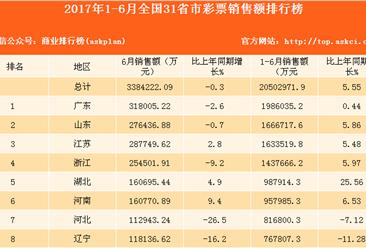 2017年1-6月全国31省市彩票销售额排行榜(附全榜单)