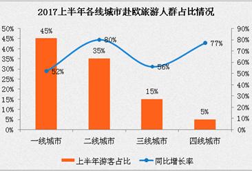 2017上半年中国赴欧洲旅游数据分析:二三四线城市增速远高于一线城市