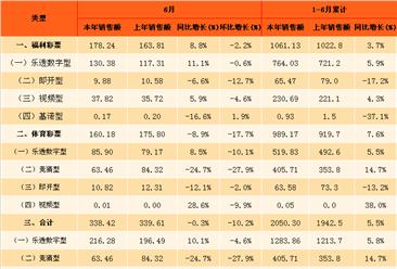 2017年6月全国彩票销售情况分析:销售额下降0.3%(图表)