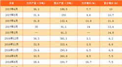 2017年1-6月中国中成药产量统计分析(附图表)