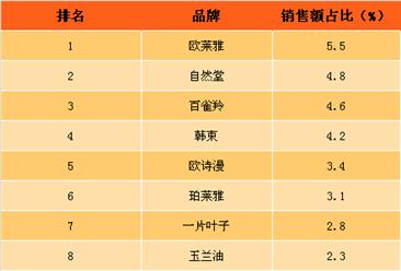 2017年6月护肤套装网络零售额排行榜