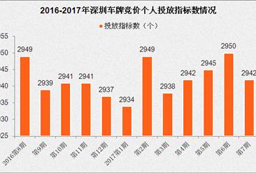 2017年7月深圳小汽车车牌竞价预测:成交价格或微跌