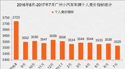 2017年7月廣州小汽車車牌競價數據分析(圖表)