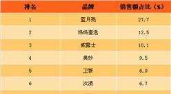2017年6月洗衣液网络零售额排行榜(TOP10)