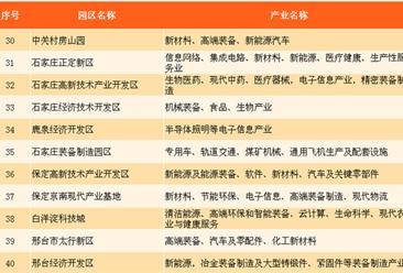2017年上半年京津冀经济分析(附京津冀产业园区主要产业分布图)
