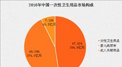 2016年中国一次性卫生用品市场构成分析