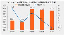 中国卫生巾(含护垫)行业市场规模分析及预测(附图表)
