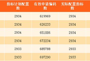 7月深圳小汽车车牌摇号预测:个人中签率约0.41%(附查询网址)