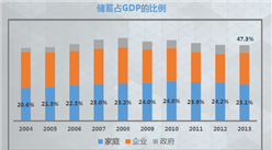 中国家庭储蓄分布图数据分析:5%高收入家庭拥有50%储蓄