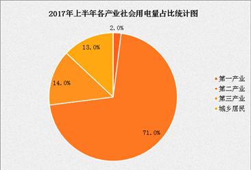 2017年上半年中国全社会用电量数据分析(附图表)