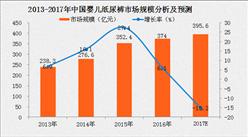 2017年中国婴儿纸尿裤市场规模分析及预测(附图表)