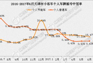7月天津小汽车车牌摇号预测:个人摇号中签率约0.43%(附查询网址)