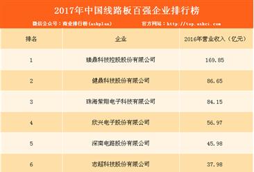 2017年中国线路板百强企业欧赔博彩威廉希尔官网(附完整榜单)