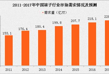 2017年中国袜子行业市场需求情况分析及预测(附图表)