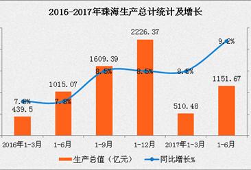2017年上半年珠海市经济数据分析:GDP增长9.2%
